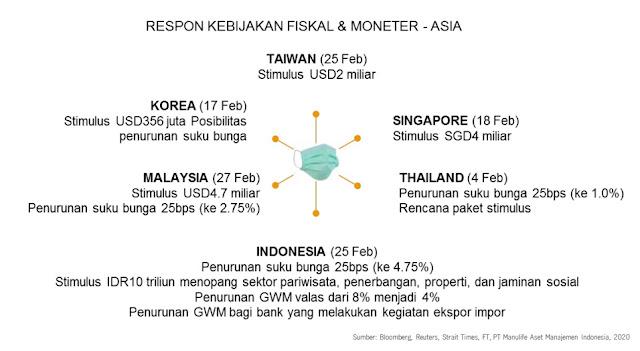 Respon Kebijakan Fiskal dan Moneter di Asia