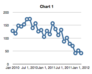 Greg Swann: Month-by-Month Releases of Phoenix-metropolitan area Lender-Owned Homes January 2010 - January 2012