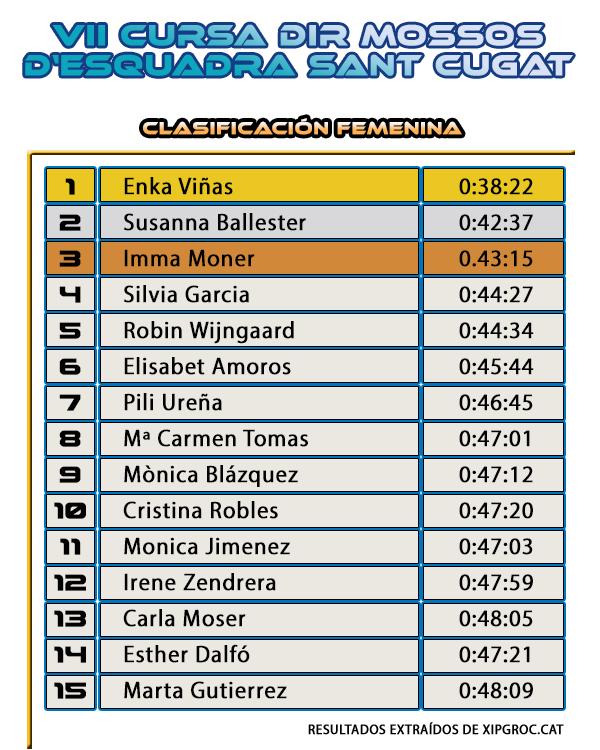 Clasificación Femenina - Cursa DiR Mossos d'Esquadra Sant Cugat del Vallès 2015