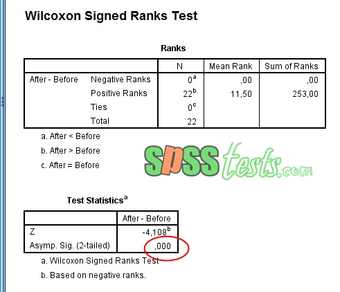 Non Way Parametric Test Wilcoxon using SPSS Complete