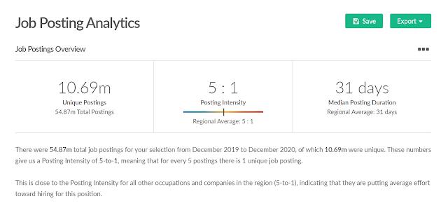 employment data analytics for the UK 2021
