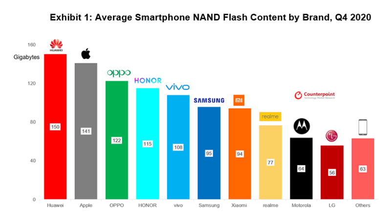 Counterpoint: Huawei's average NAND density is higher than the competition, Apple at number 2