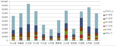 台北各區戶數長條圖