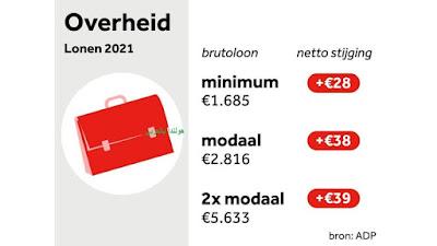 الموظفون في هولندا سيحصلون على عشرات اليوروهات الإضافية على الراتب
