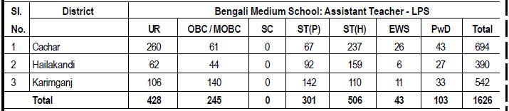 Bengali Medium School: Assistant Teacher - LPS