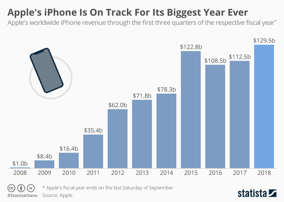 Apple's iPhone Is On Track For Its Biggest Year Ever