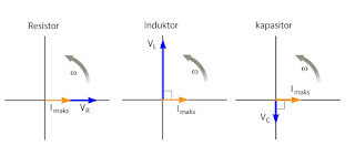Gambar perbedaan fase tegangan dan arus dalam rangkaian arus AC