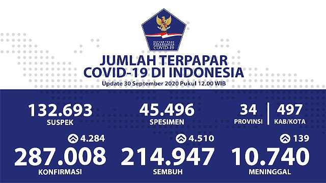 Kasus Covid 19 di Indonesi per 30 September 2020