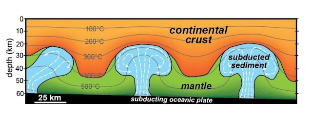 Numerical modeling of sediment subducted beneath North American crust suggests that the sediment may buoyantly rise up through the mantle, like a lava lamp blob, and become attached to the base of the crust. Credit: Jay Chapman