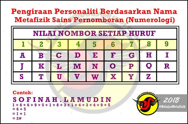 Pengiraan Personaliti Berdasarkan Nama - Metafizik Sains Pernomboran (Numerologi) - Sofinah Lamudin