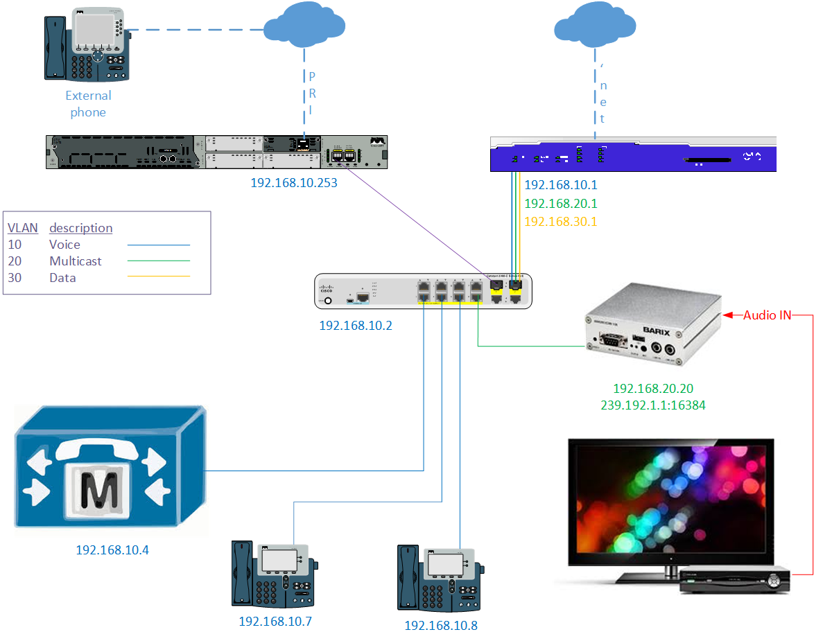 Asa 5506 cli template multiple site to site vpn tunnels using add multicast moh to cucm using mgcp and pri network diagram pooptronica Gallery