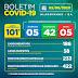 Alagoinhas chega a 101 casos de coronavírus
