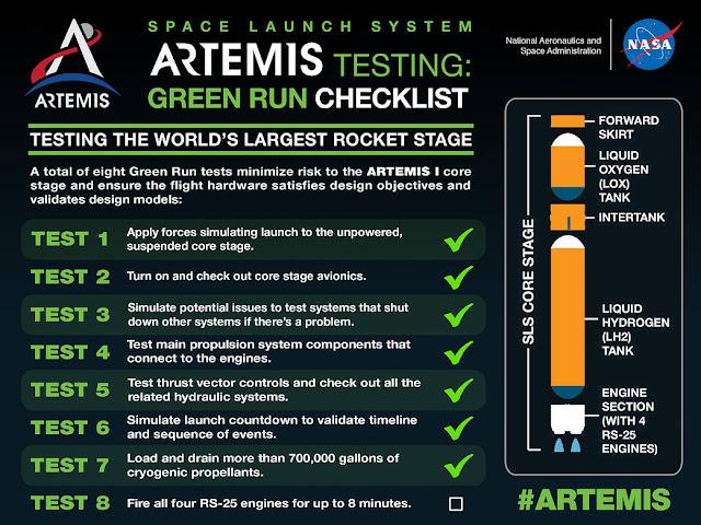 Artemis Green Run Checklist