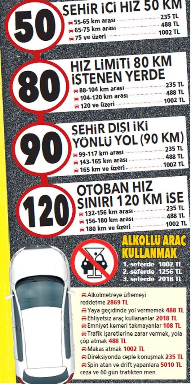 Hız sınırını aşan sürücüler dikkat! 1.002 liraya kadar cezası var.