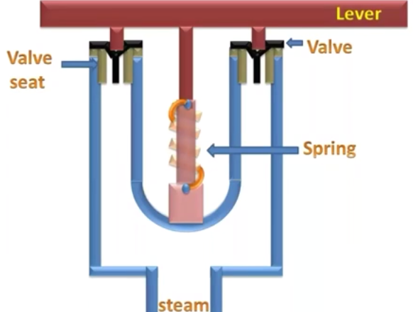 What is main Function of Boiler Safety Valve?
