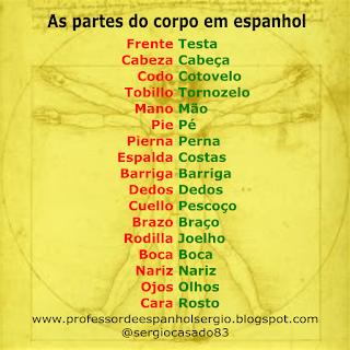 As partes do corpo em espanhol