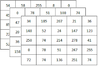 Array of which data type is CV_8UC3