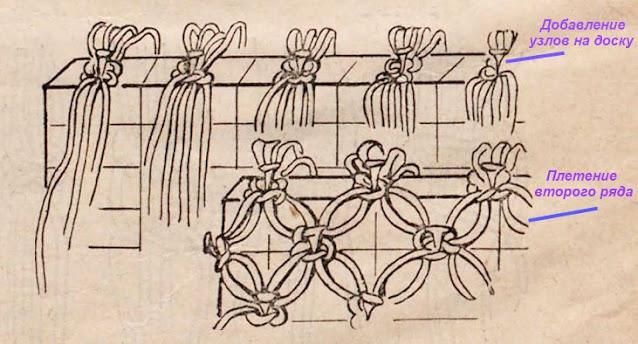 основы плетения сумки