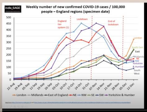 181220 weekly average New cases uk nations indieSAGE