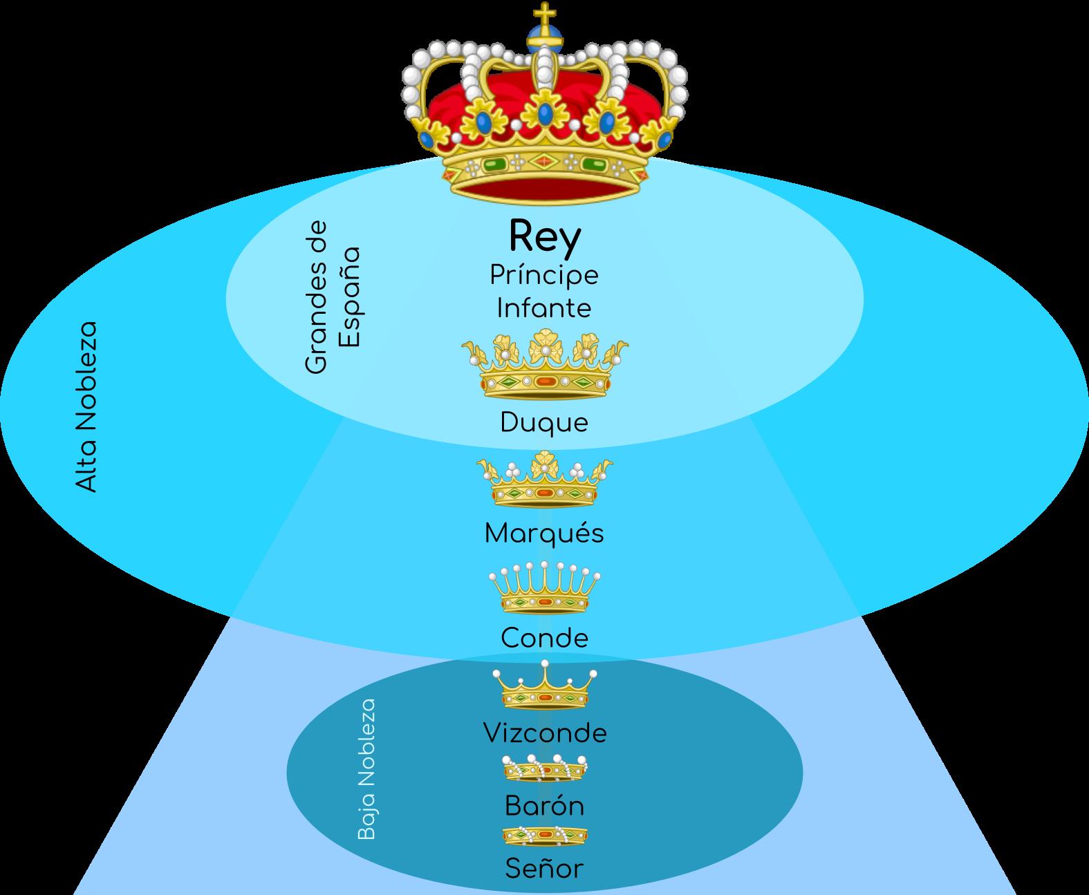 Jerarquía de títulos nobiliarios en España