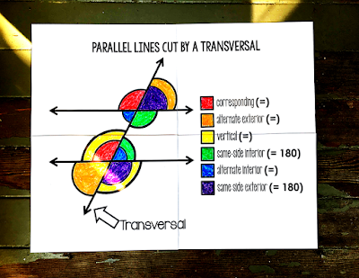 This FREE parallel lines cut by a transversal coloring activity doubles as a colorful reference poster or student notebook reference. Now includes a link to an interactive GOOGLE Slides version for online learning and teaching.
