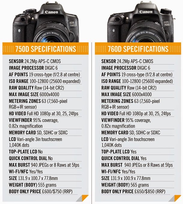 Canon EOS 750D (Rebel T6i) vs Canon EOS 760D (Rebel T6s