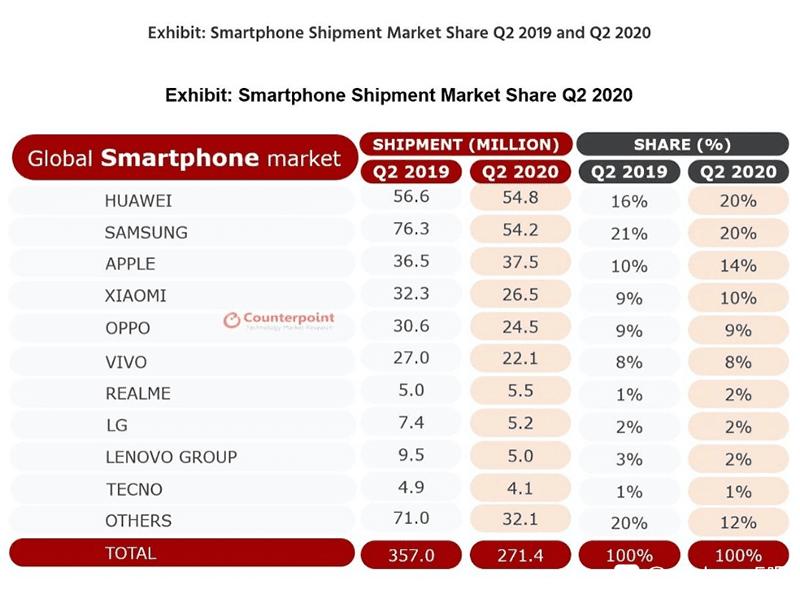 Smartphone Shipment Market Share Q2 2020