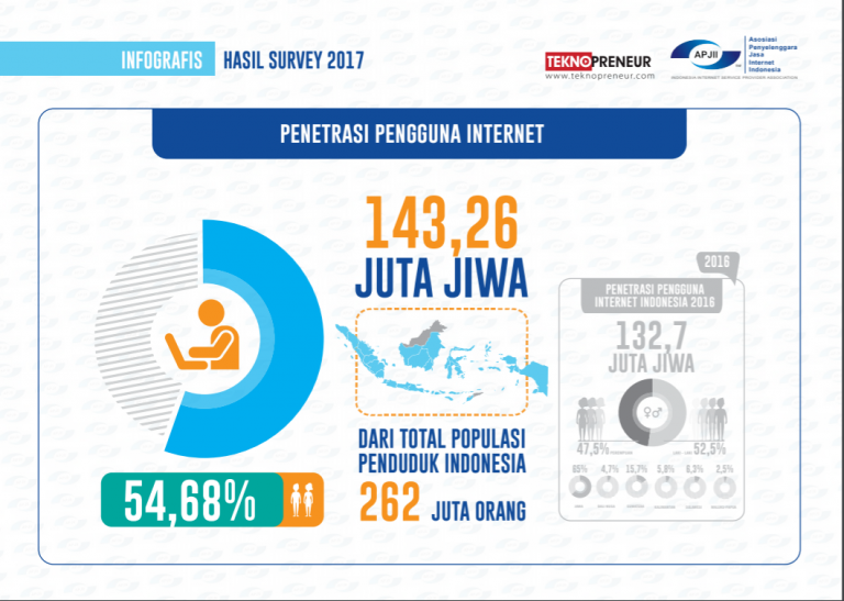 Internet penetration in Indonesia reaches 143M people: APJII Report