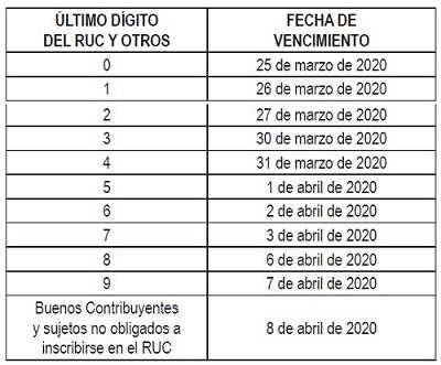 Sunat, fechas para presentar la declaración anual de renta del 2019