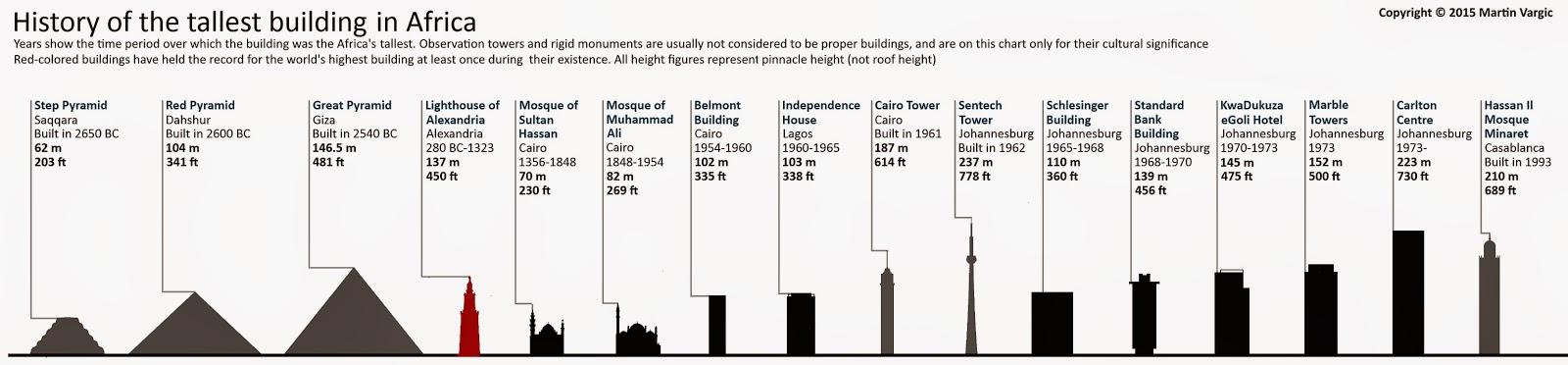 Las construcciones más altas de África. Las construcciones más altas del mundo