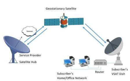 What is VSAT and how does it work?