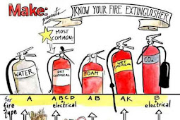 TDO KD 3.2 Mengklasifikasi Alat Pemadam Api Ringan (APAR)