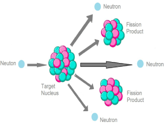 Nuclear Fission.