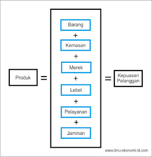 Pengertian Produk, Konsep, Level, dan Tingkatan Produk