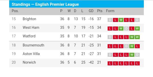 Premier League relegation: Aston Villa, Bournemouth, Watford, West Ham and Brighton who retain will retain their Premier League status?