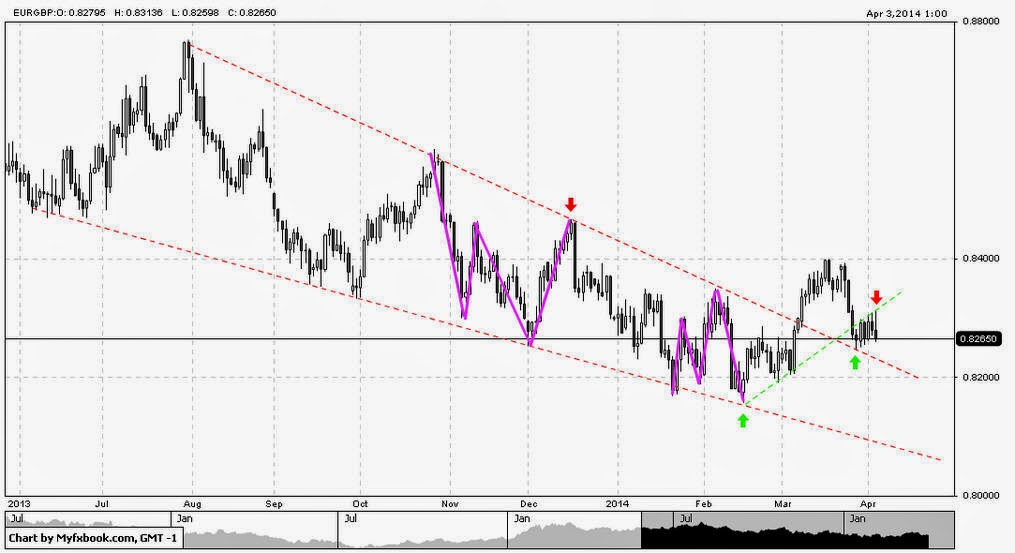 http://www.myfxbook.com/files/CrazyTrader/charts/EURGBP_D1_r2mJnoue9C.png