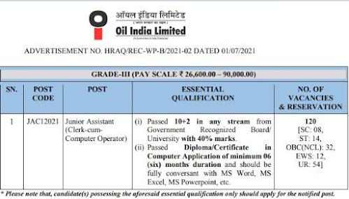 Oil India Limited Recruitment 2021 - Junior Assistant