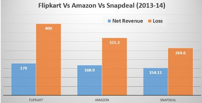 Flipkart Vs Amazon Vs Snapdeal business