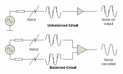 【攝影知識】搞懂各種音訊接頭,耳機、麥克風輸入輸出全搞定 - 平衡傳輸可以有效抑制雜訊,並延長傳輸距離