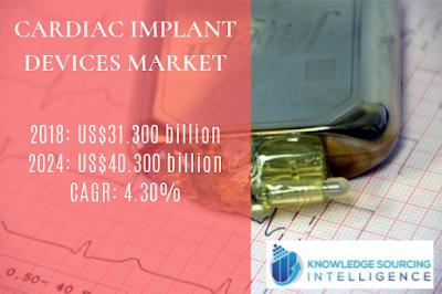 cardiac implant devices market size