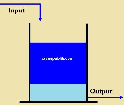 Sistem Kerja kapasitor
