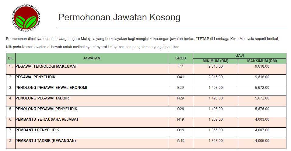 Jawatan Kosong Terkini Di Lembaga Koko Malaysia Appjawatan Malaysia