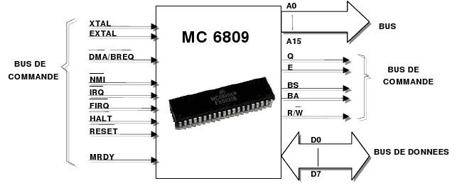 6809 TÉLÉCHARGER SIMULATEUR MICROPROCESSEUR
