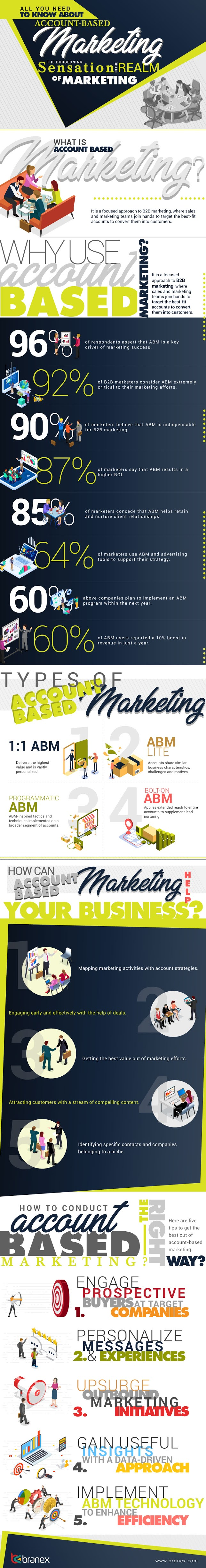 All you need to know about Account-Based Marketing: The Burgeoning Sensation in the Realm of Marketing #infographic