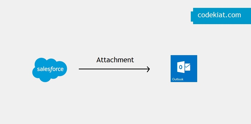 Send outlook meeting invite from salesforce apex