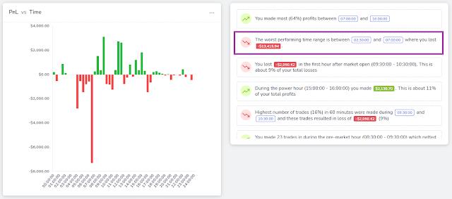TradesViz Trading System Analysis Premarket