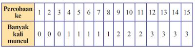 kunci jawaban ayo kita berlarih 10.3 matematika kelas 8 halaman 298