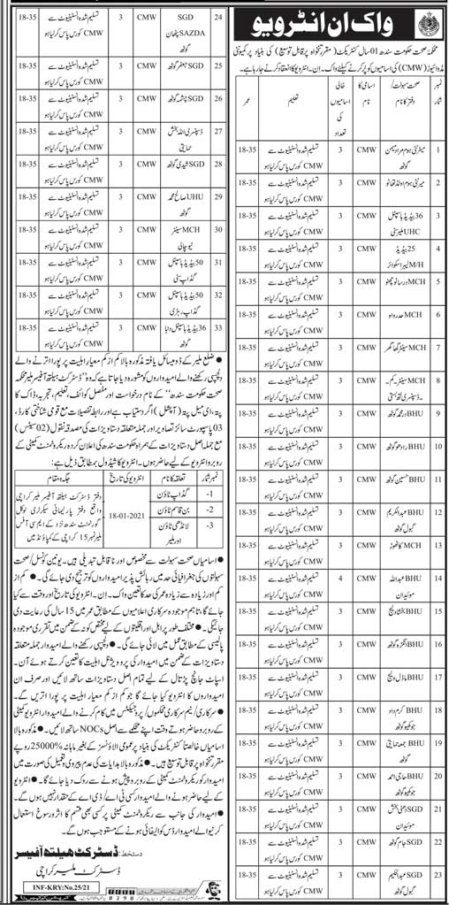 Health Department Govt Of Sindh Jobs 2021