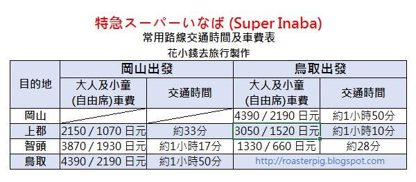 Super Inaba fee