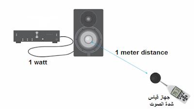 حساسة السماعة Speaker Sensitivity